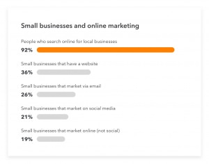 Small business marketing statistic relating to number of local business searches made online.