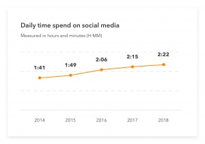 Social media statistics relating to small business marketing.