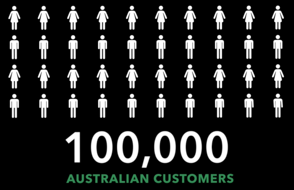 100,000 customers use QuickBooks in Australia