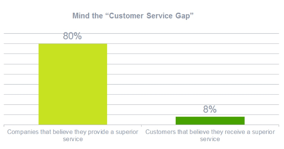 A graph of customer service