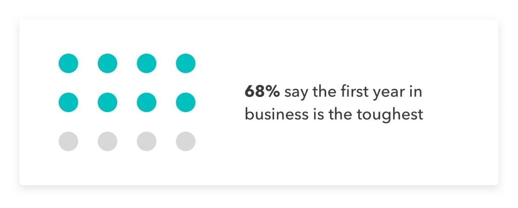 Factual data on how to start a business.
