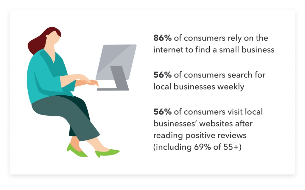 Data relevant to how to start a small business.