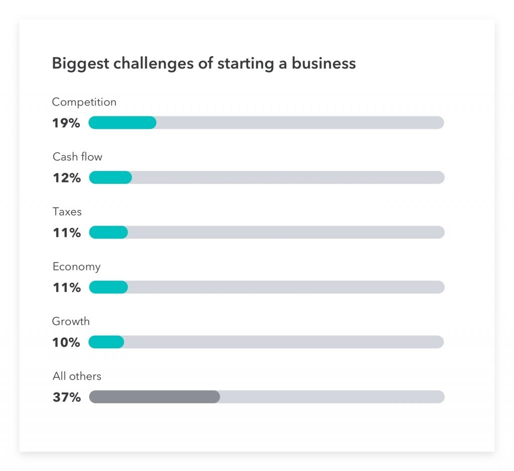 The biggest challenges concerning how to start a business.