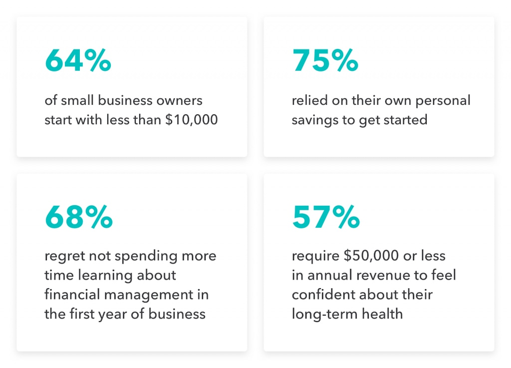 Finances for how to start a business.