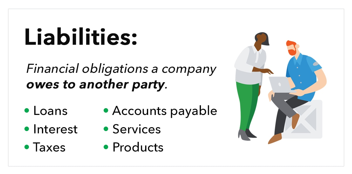 Graphic: Liabilities are financial obligations a company owes to another party, including loans, interest, taxes, accounts payable, services, and products.