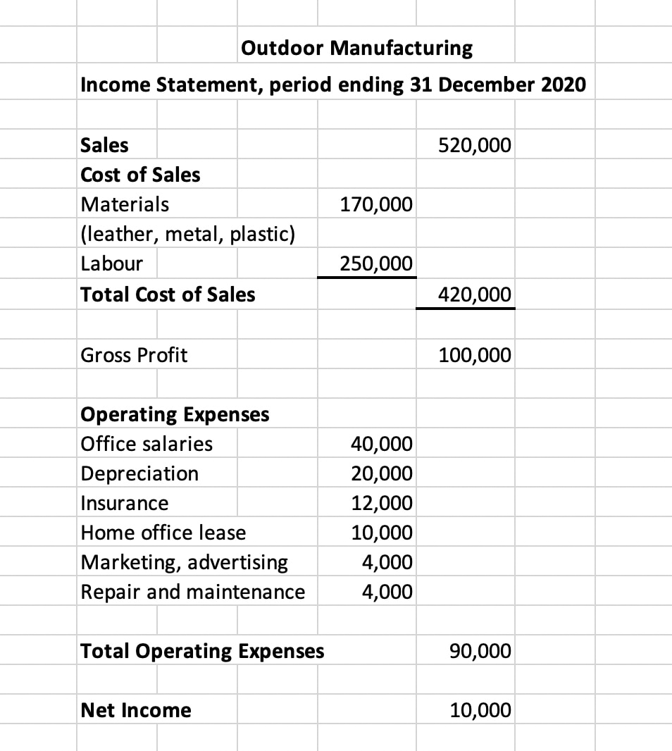 Infographic: Income statement with costs and expenses