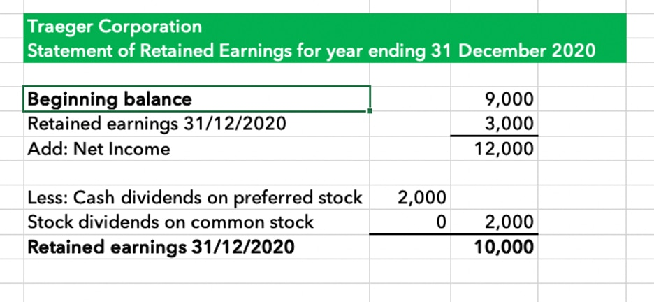 Graphic: Retained earnings in a statement.