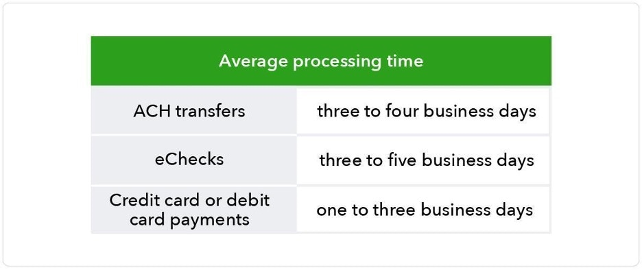 Chart shows average processing time for different payment methods