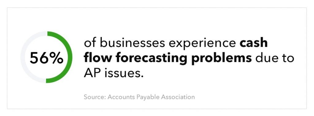 doughnut chart with 56% filled in, featuring text: 56% of businesses experience cash flow forecasting problems due to AP issues. Source: Accounts Payable Association