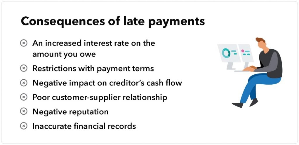consequences of late payments