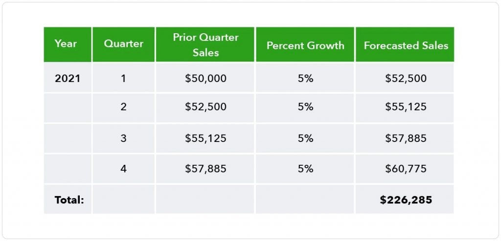 quarterly sales forecast example for the year 2021, using a 5% growth rate over 2020 quarterly sales.