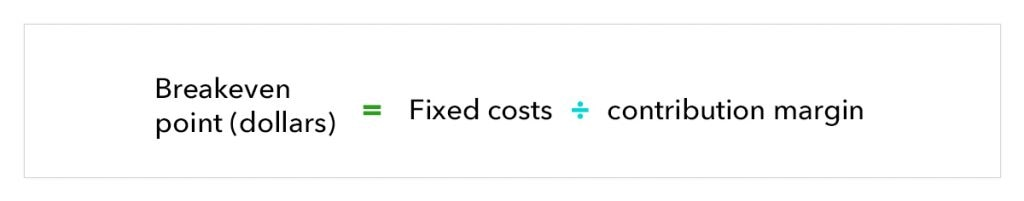 """illustration of break-even point formula in dollars, which reads """"break-even point in sales dollars equals fixed costs divided by contribution margin"""""""
