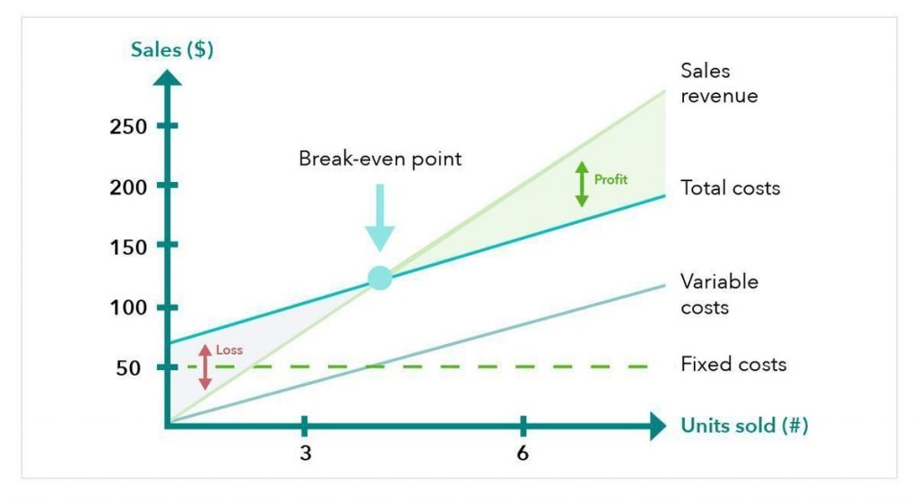 chart shows example of break-even point
