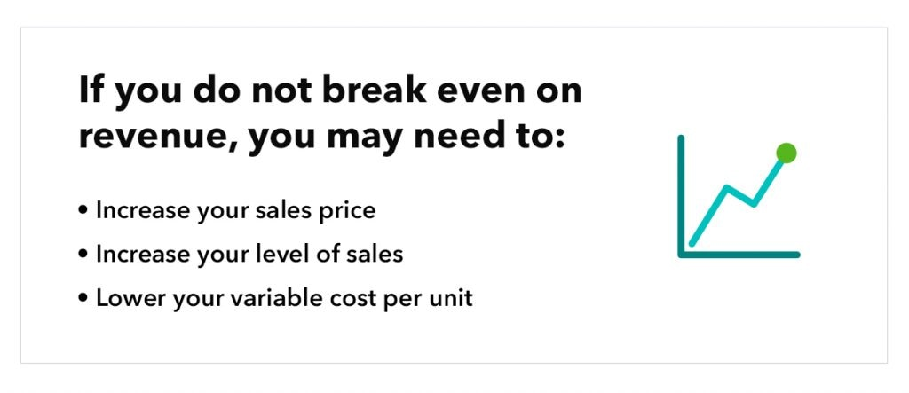 """illustration of graph, with the text """"If you do not break even on revenue, you may need to: increase your sales price, increase your level of sales, lower your variable cost per unit"""""""