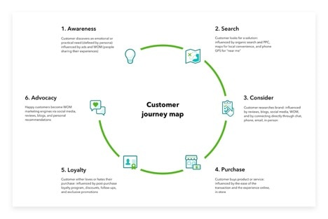 Graphic of Customer Journey Map starting from awareness to advocacy