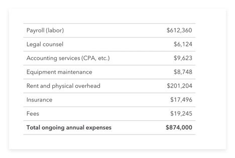 Example of expenses report showing payroll, legal counsel, advertising, and insurance costs