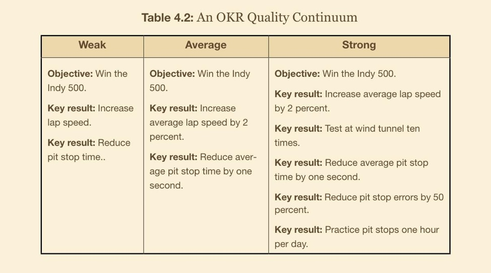 Chart depicting OKR applied to the Indy 500