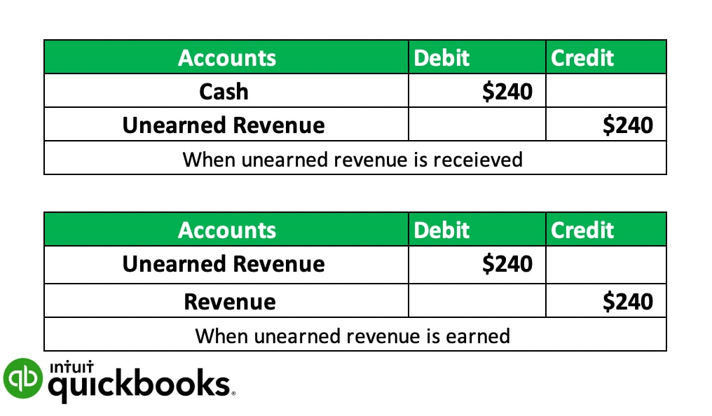 example of unearned revenue in a journal entry