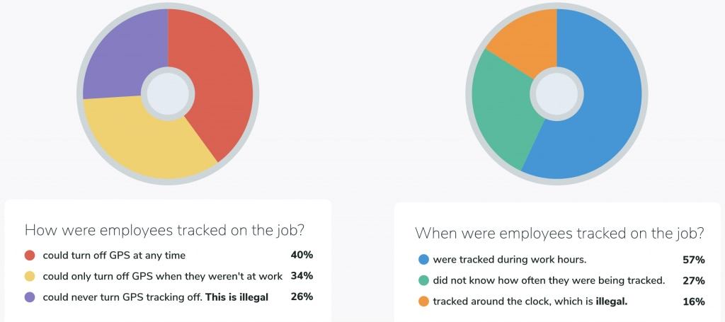 Results on how employers tracked employees time through GPS