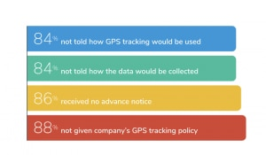 Survey results about how employees were informed about GPS tracking