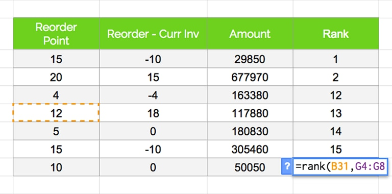 """Screenshot of an Excel spreadsheet, showing how to use the """"rank"""" function."""