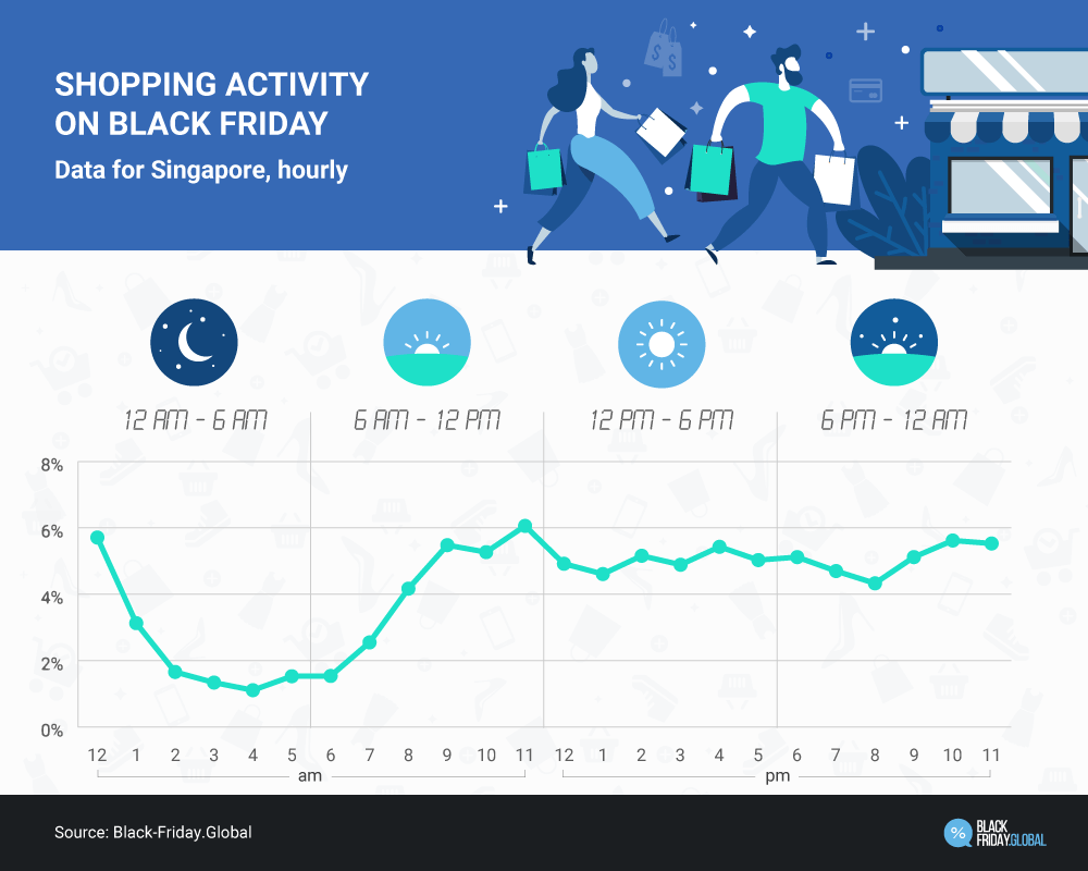 Your Last Minute Guide To Boosting Black Friday And Cyber Monday Sales In Singapore Sg Small Business Center
