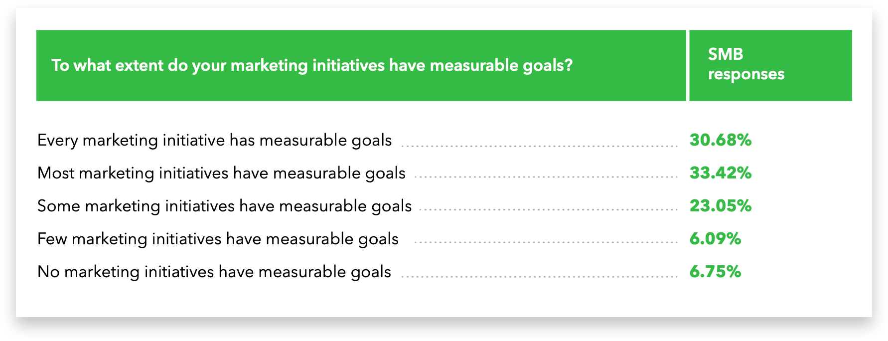 Marketing goals that are measurable