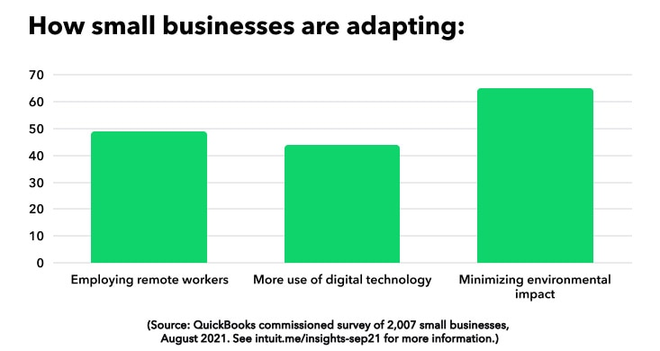 How small businesses are adapting