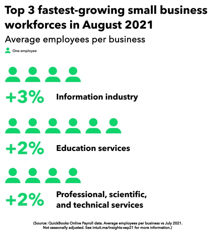 Fastest growing small business workforces