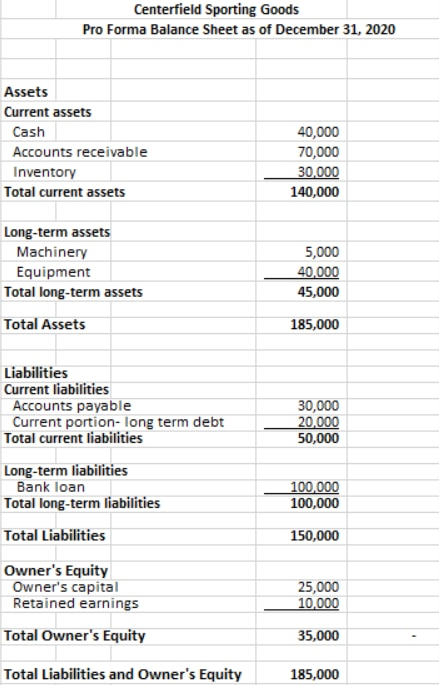 An example of a pro forma balance sheet.