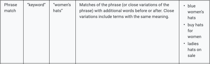 Phrase match to target keywords in Google Search Ads