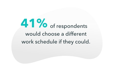 41% of respondents would choose different work schedule if they could