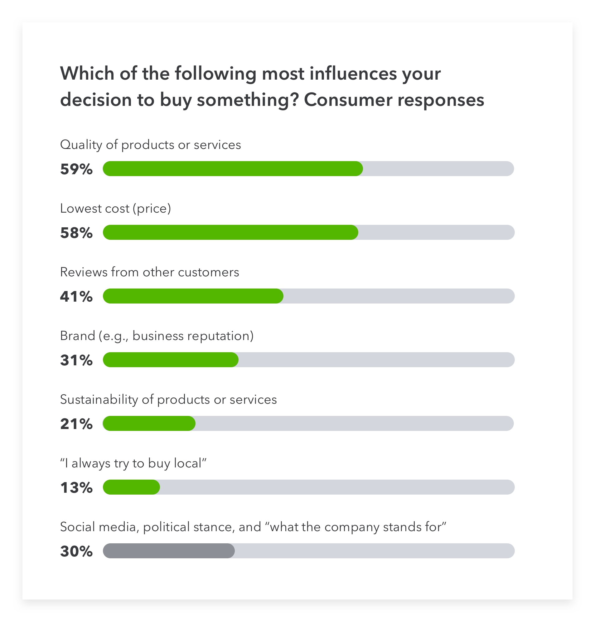 Which of the following most influences your decision to buy something? Consumer responses