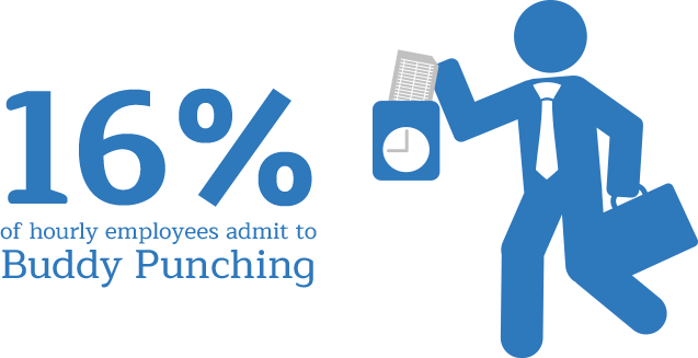 16% of hourly employees admit to buddy punching.