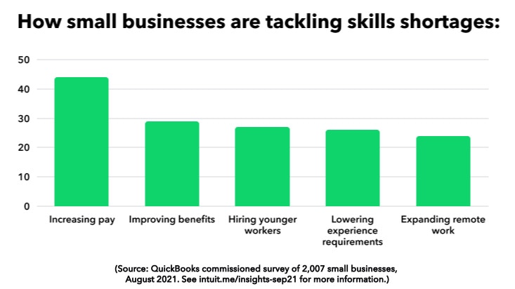 Small businesses tackle skills shortages
