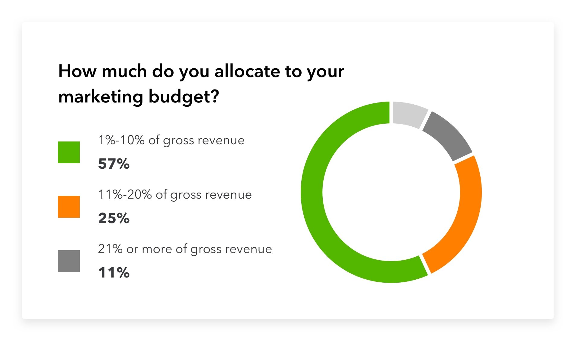 How much do you allocate to your marketing budget?