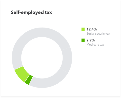 Self-Employed tax