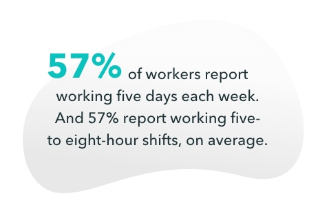 57% of workers report working five days each week.