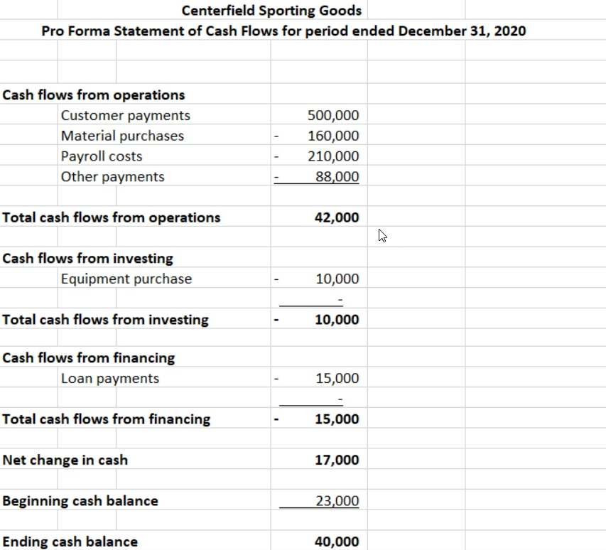 An example of a pro forma cash flow statement.