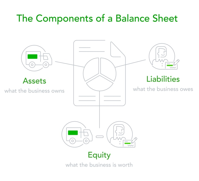 balance sheets why you need one and a free template