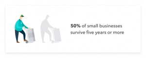 Only half of small businesses survive five years or more