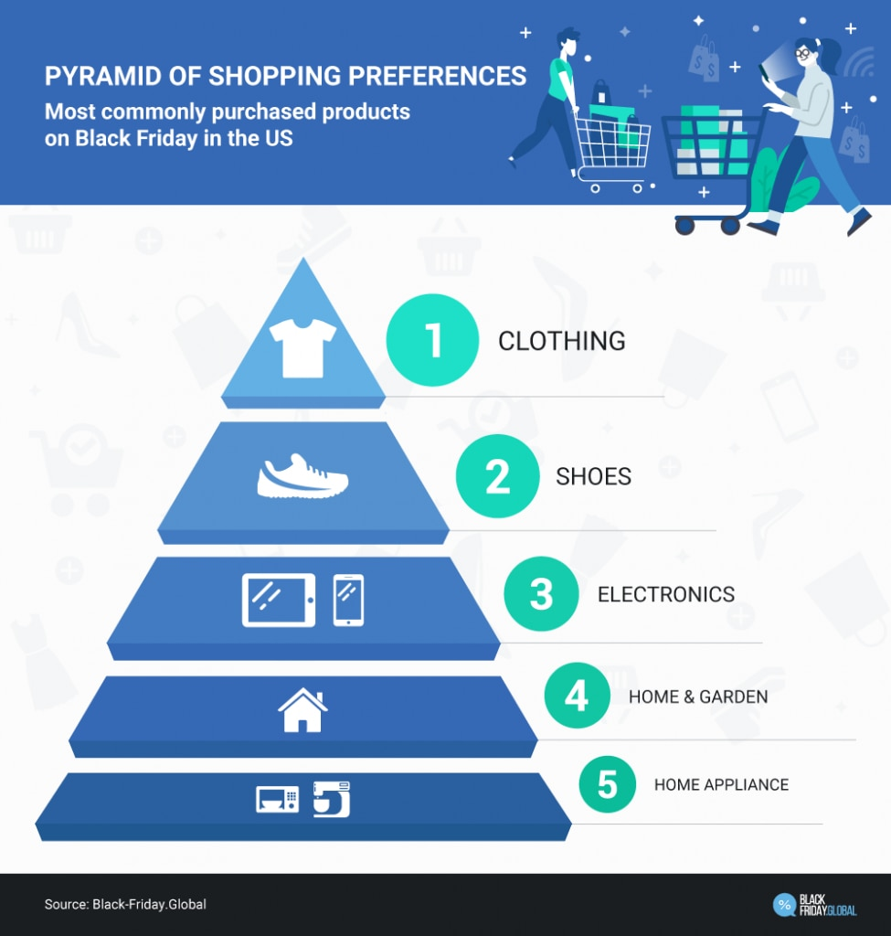 Product preferences of buyers for Black Friday
