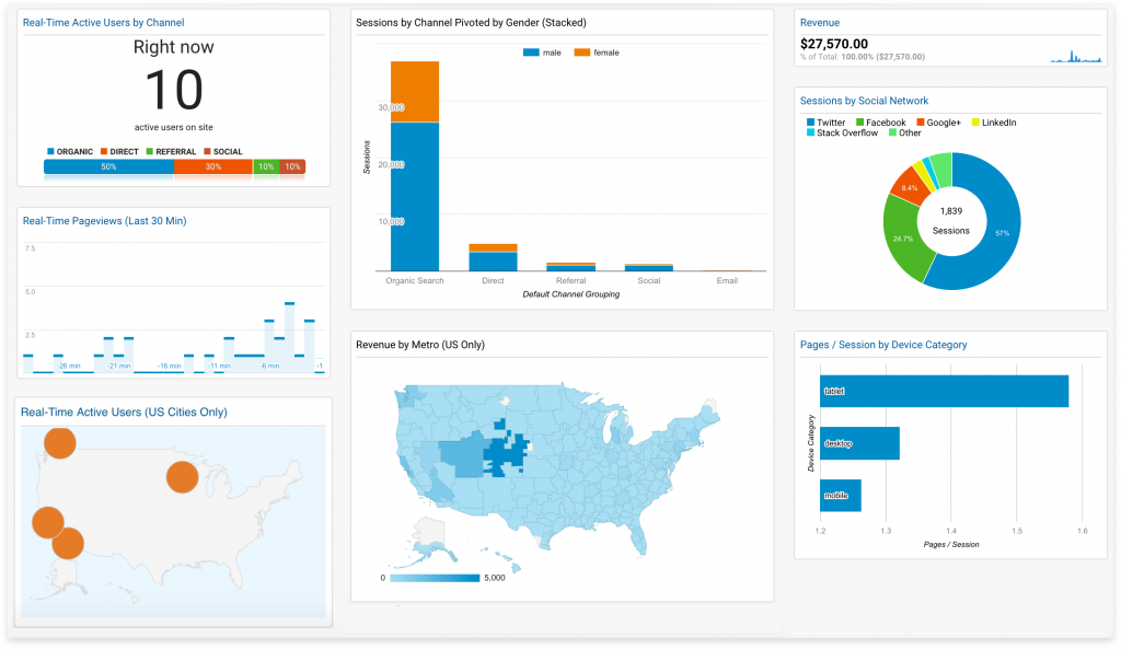 Using Google Analytics as part of a small business marketing strategy.