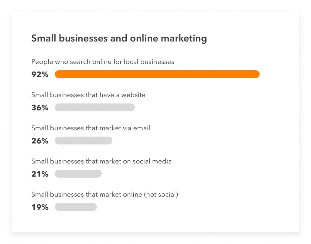 The power of digital marketing for small businesses.
