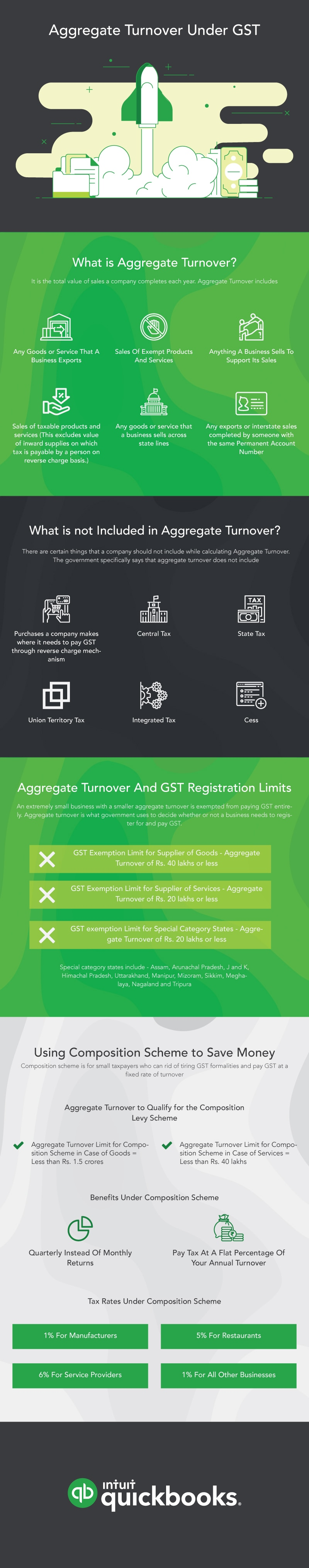 Aggregate Turnover Under GST Infographic