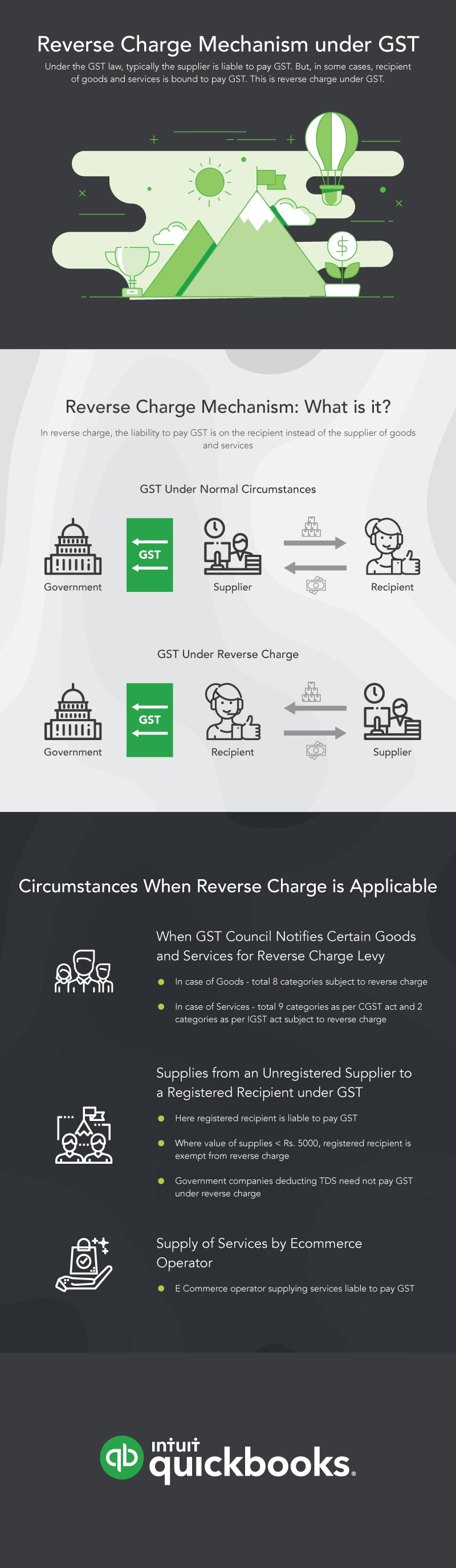 REVERSE CHARGE MECHANISM UNDER GST