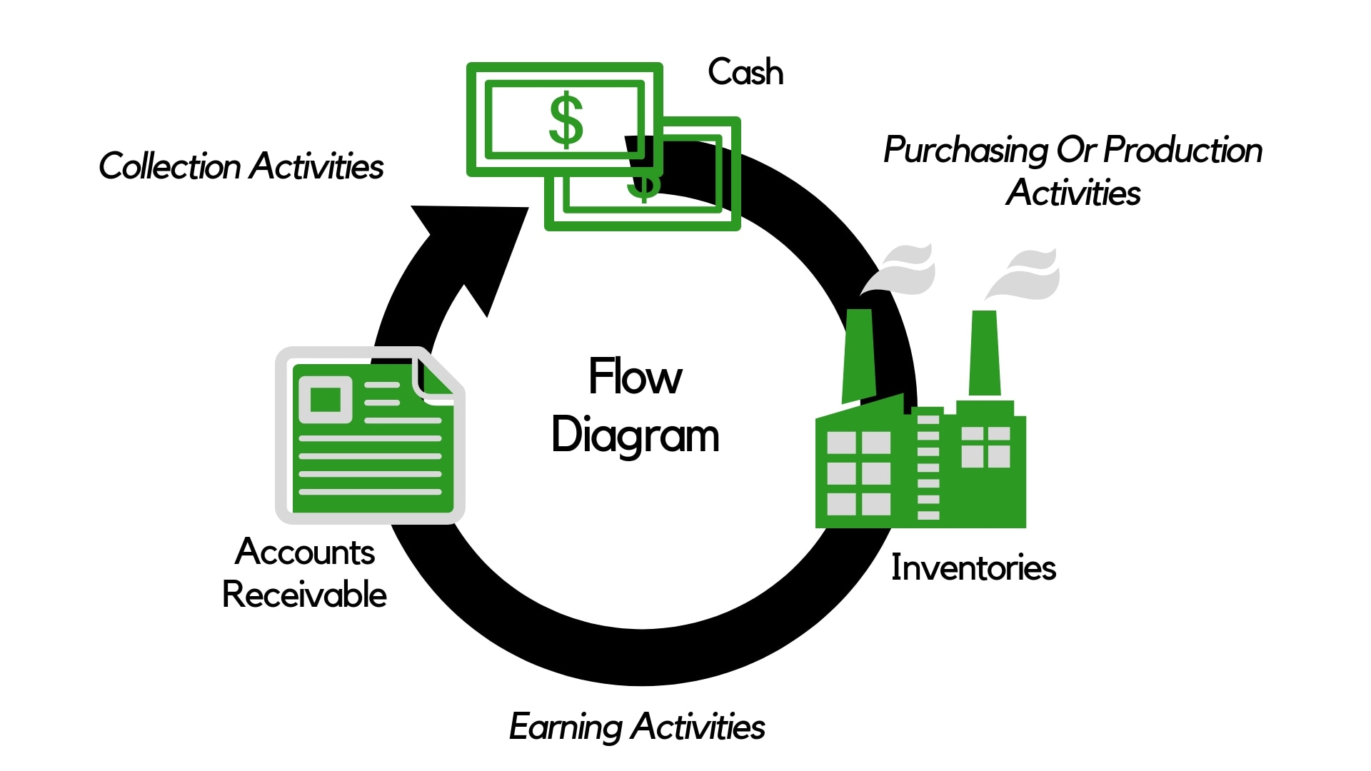 What Is Income Statement - Flow Diagram