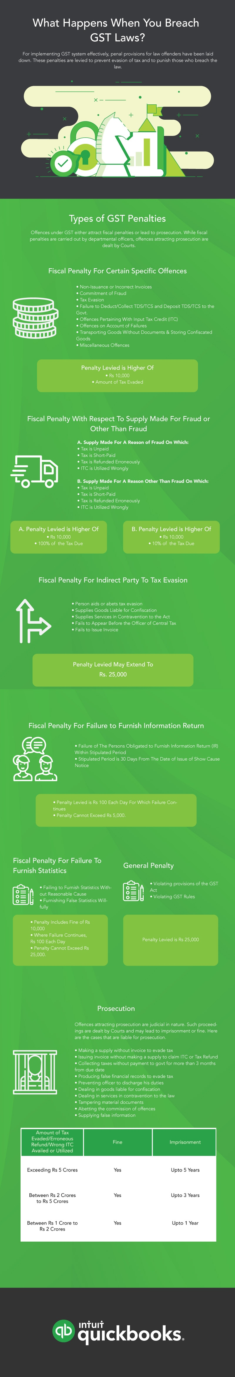 GST Penalty Infographic