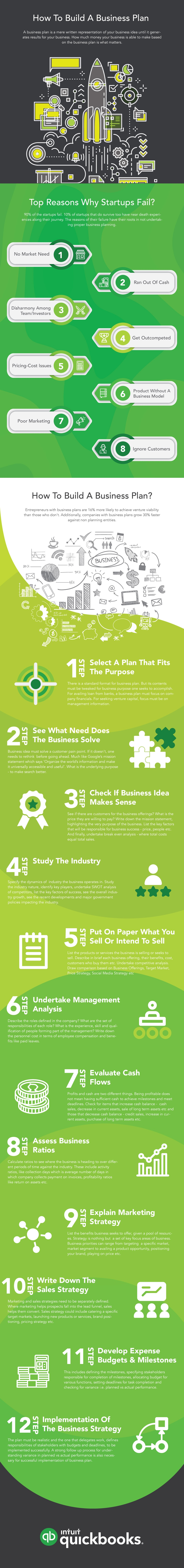 An infographic on how to write a business plan