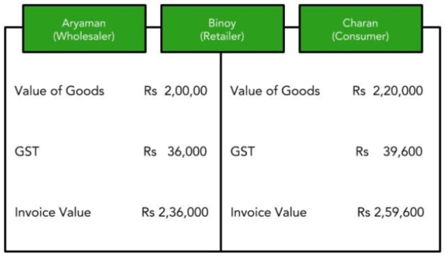 Calculation of Input Tax Credit Under GST